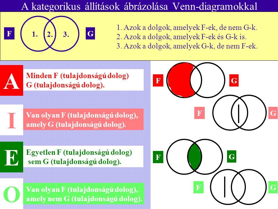 A kategorikus állítások ábrázolása Venn-diagramokkal
