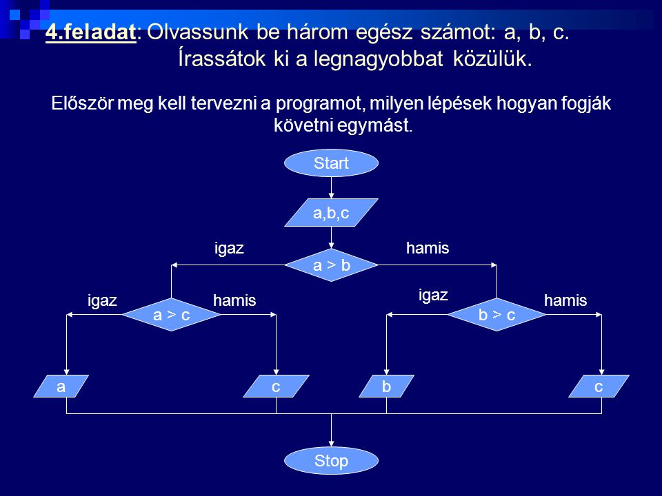 4. feladat: Olvassunk be három egész számot: a, b, c