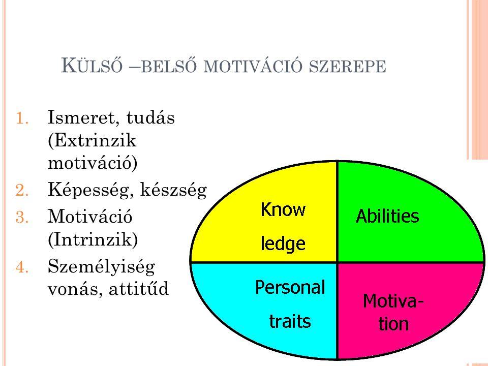 Külső –belső motiváció szerepe