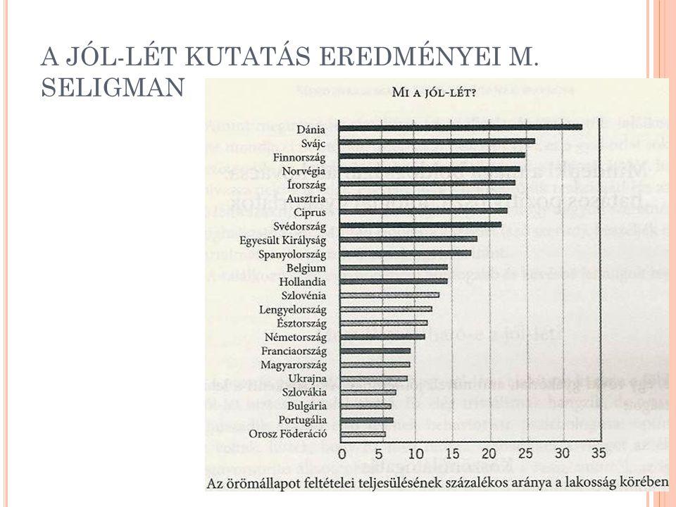 A JÓL-LÉT KUTATÁS EREDMÉNYEI M. SELIGMAN
