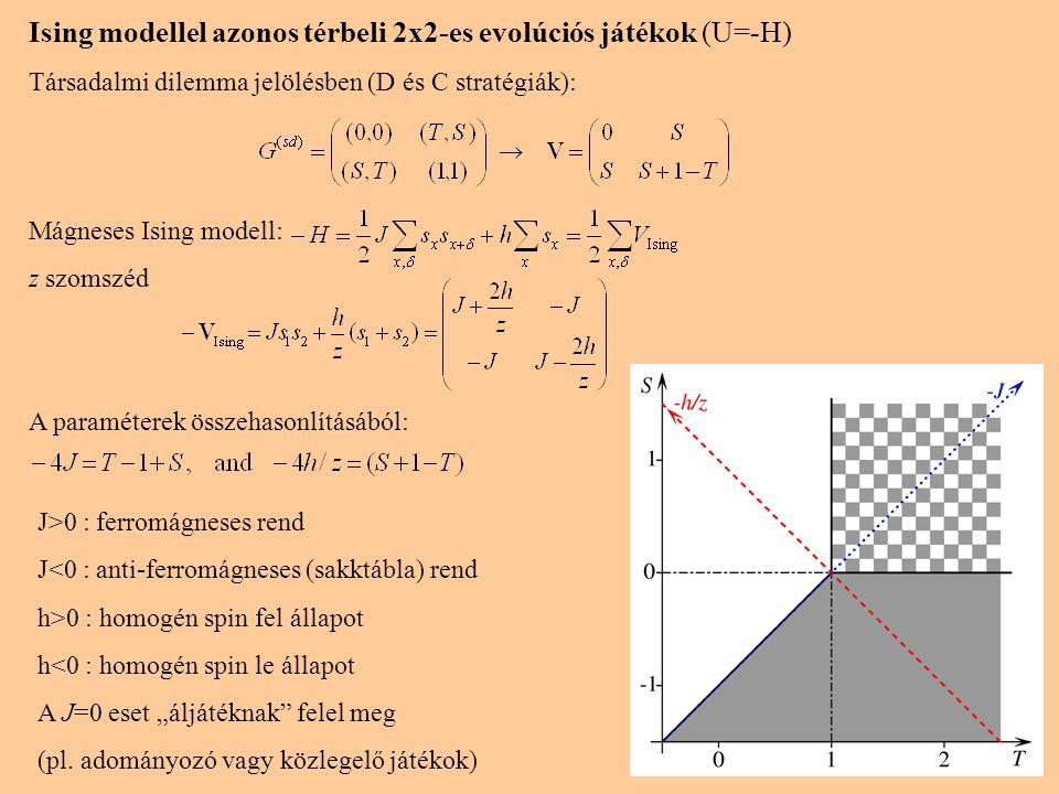 Ising modellel azonos térbeli 2x2-es evolúciós játékok (U=-H)