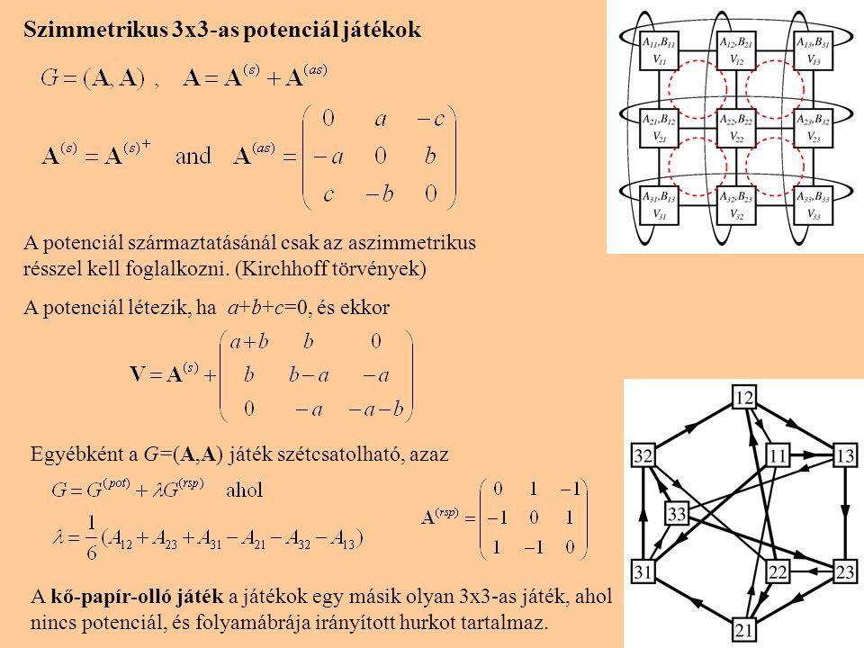 Szimmetrikus 3x3-as potenciál játékok