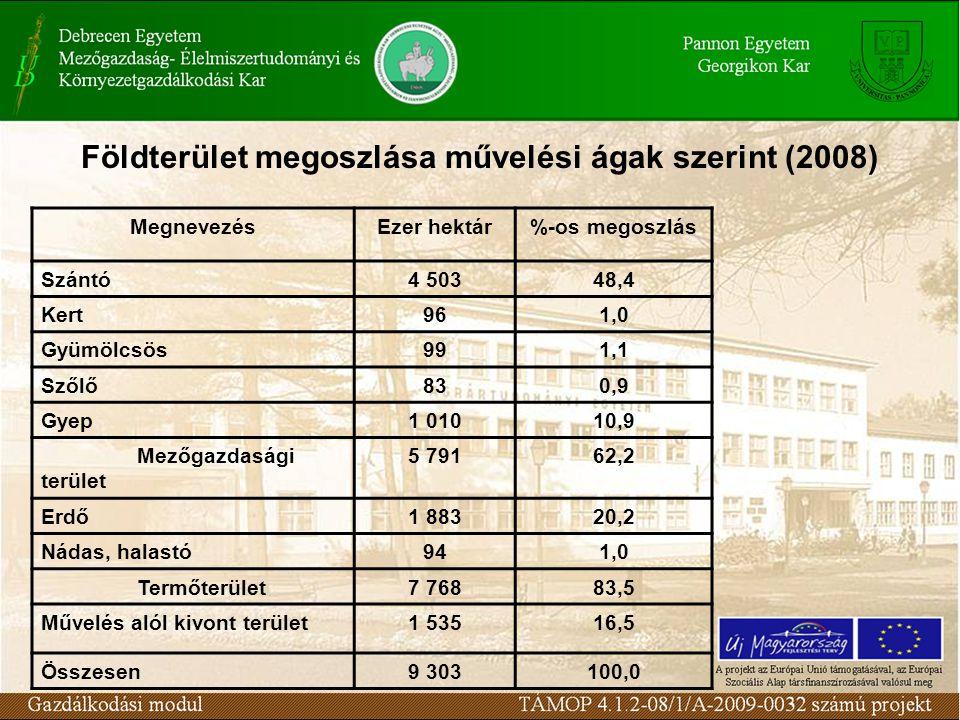 Földterület megoszlása művelési ágak szerint (2008)