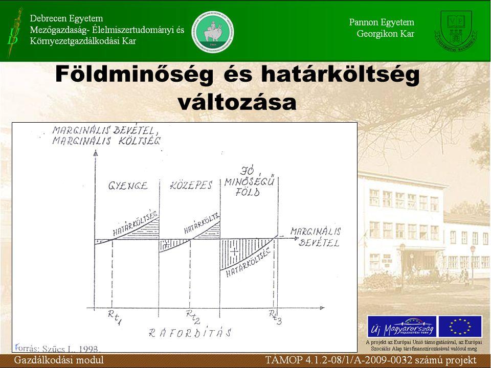 Földminőség és határköltség változása
