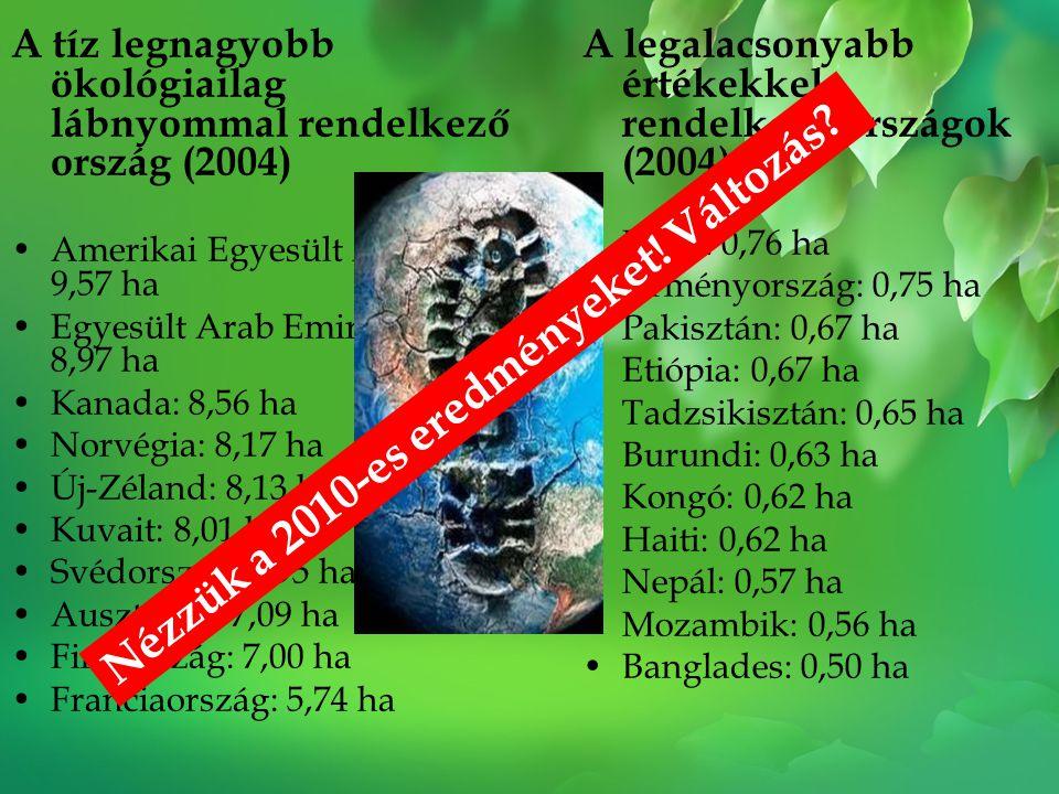 Nézzük a 2010-es eredményeket! Változás