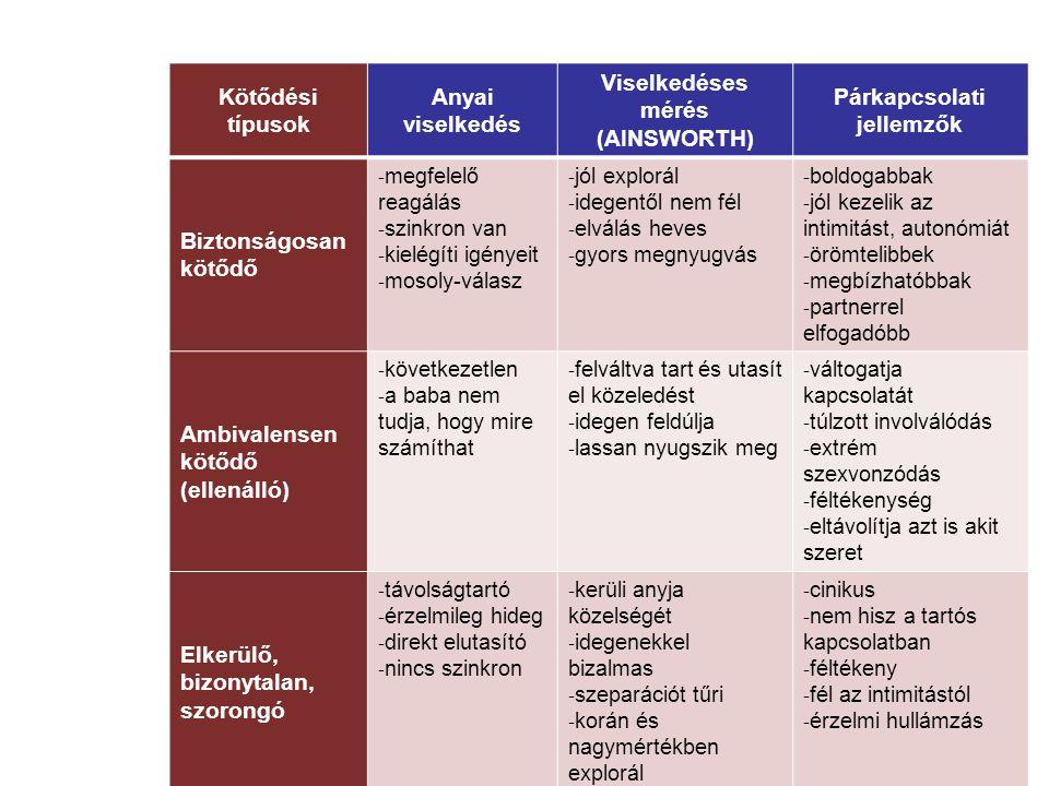 Párkapcsolati jellemzők