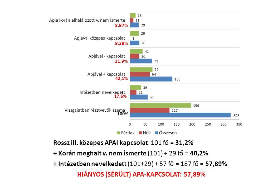 HIÁNYOS (SÉRÜLT) APA-KAPCSOLAT: 57,89%