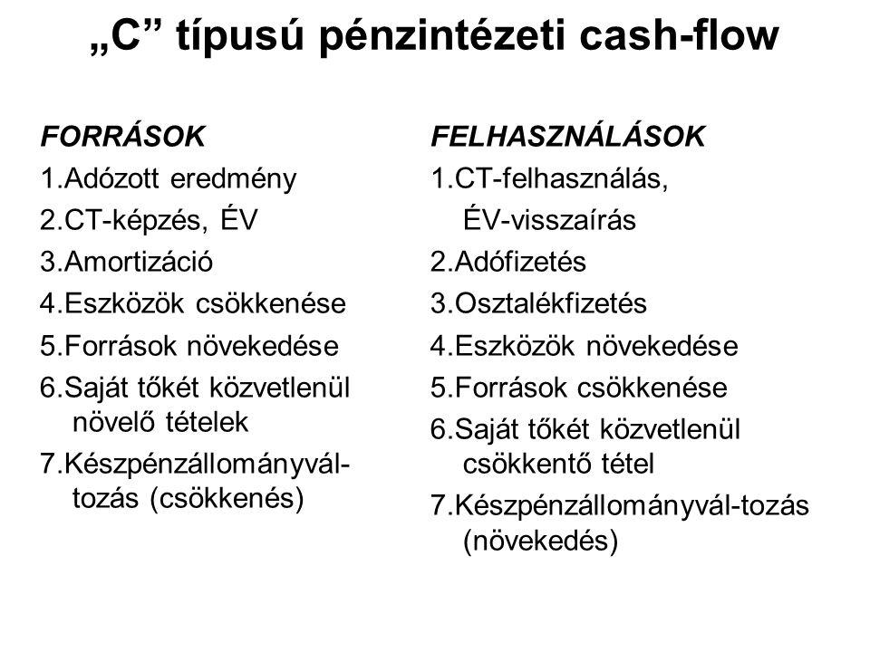 """""""C típusú pénzintézeti cash-flow"""