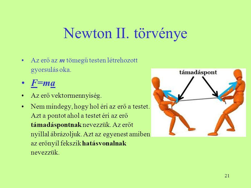 Newton II. törvénye F=ma