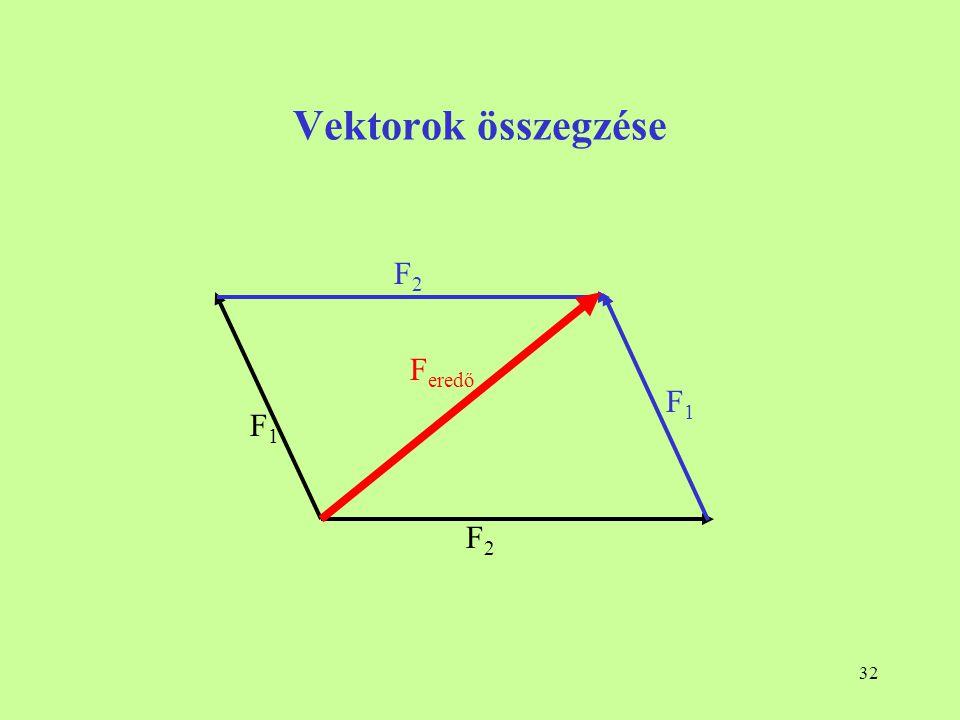 Vektorok összegzése F2 Feredő F1 F1 F2
