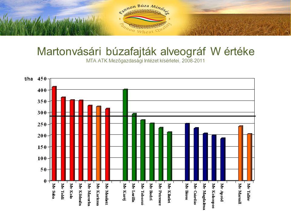 Martonvásári búzafajták alveográf W értéke MTA ATK Mezőgazdasági Intézet kísérletei, 2008-2011