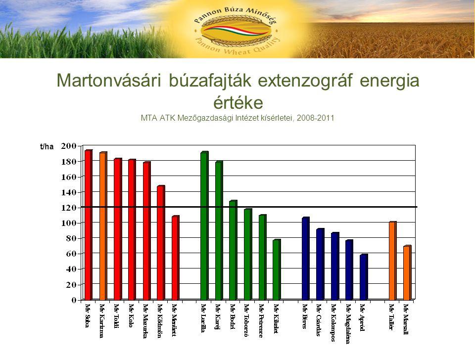 Martonvásári búzafajták extenzográf energia értéke MTA ATK Mezőgazdasági Intézet kísérletei, 2008-2011