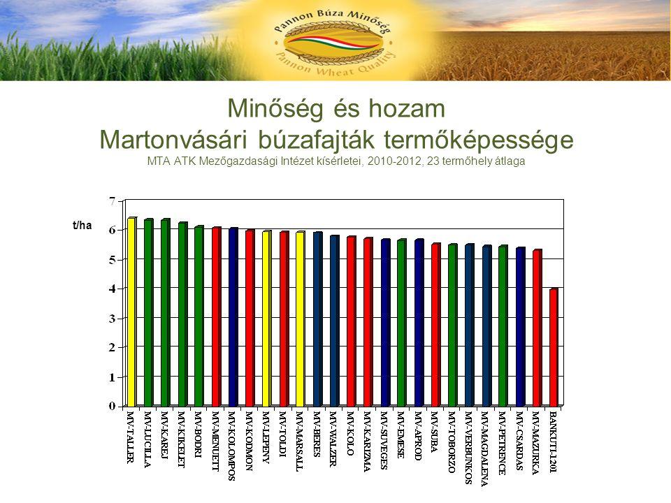 Minőség és hozam Martonvásári búzafajták termőképessége MTA ATK Mezőgazdasági Intézet kísérletei, 2010-2012, 23 termőhely átlaga