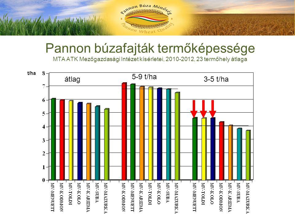Pannon búzafajták termőképessége MTA ATK Mezőgazdasági Intézet kísérletei, 2010-2012, 23 termőhely átlaga