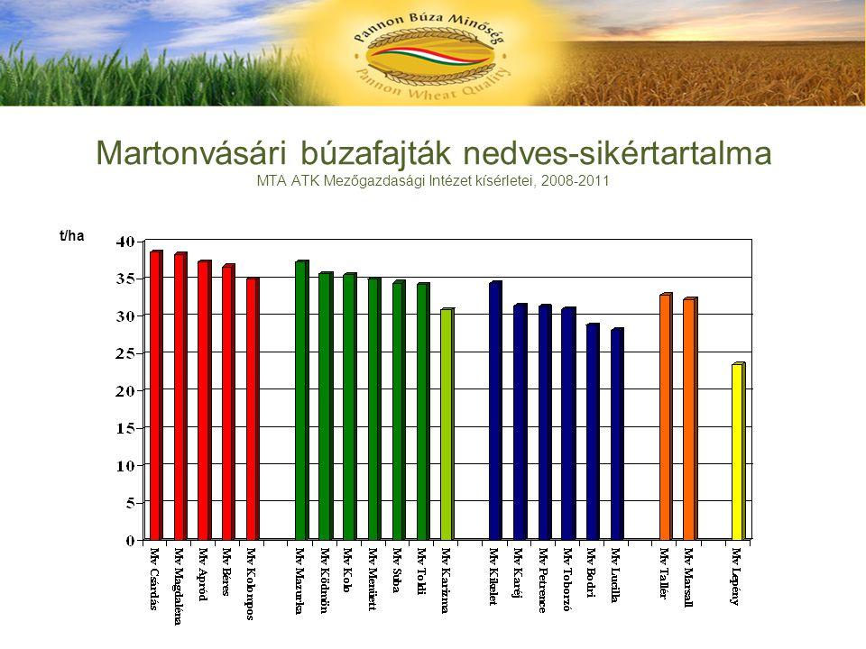 Martonvásári búzafajták nedves-sikértartalma MTA ATK Mezőgazdasági Intézet kísérletei, 2008-2011