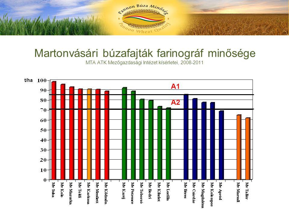 Martonvásári búzafajták farinográf minősége MTA ATK Mezőgazdasági Intézet kísérletei, 2008-2011