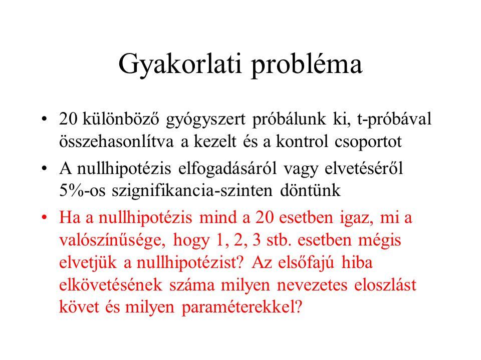 Gyakorlati probléma 20 különböző gyógyszert próbálunk ki, t-próbával összehasonlítva a kezelt és a kontrol csoportot.