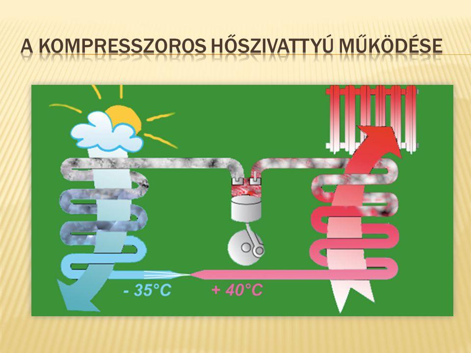 A Kompresszoros hőszivattyú működése