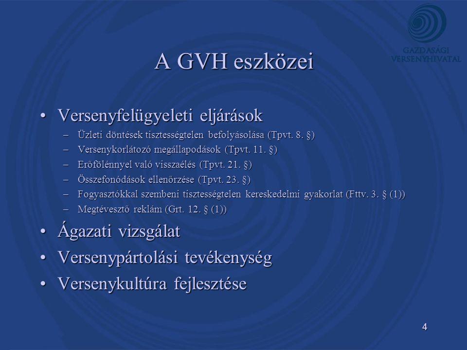 A GVH eszközei Versenyfelügyeleti eljárások Ágazati vizsgálat