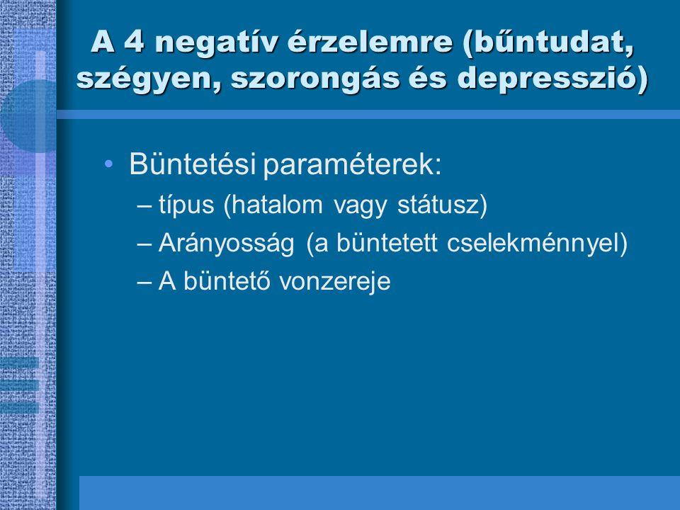 A 4 negatív érzelemre (bűntudat, szégyen, szorongás és depresszió)