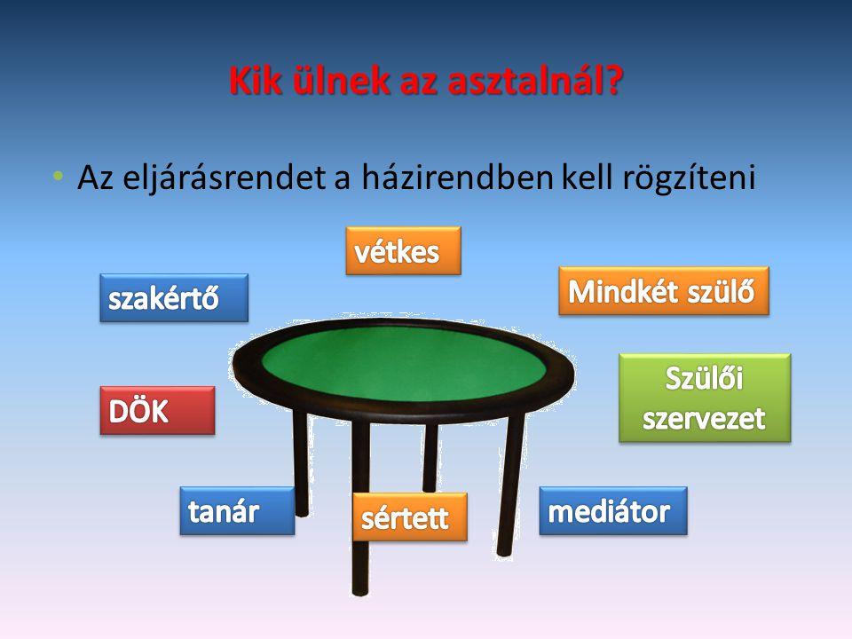 Kik ülnek az asztalnál Az eljárásrendet a házirendben kell rögzíteni