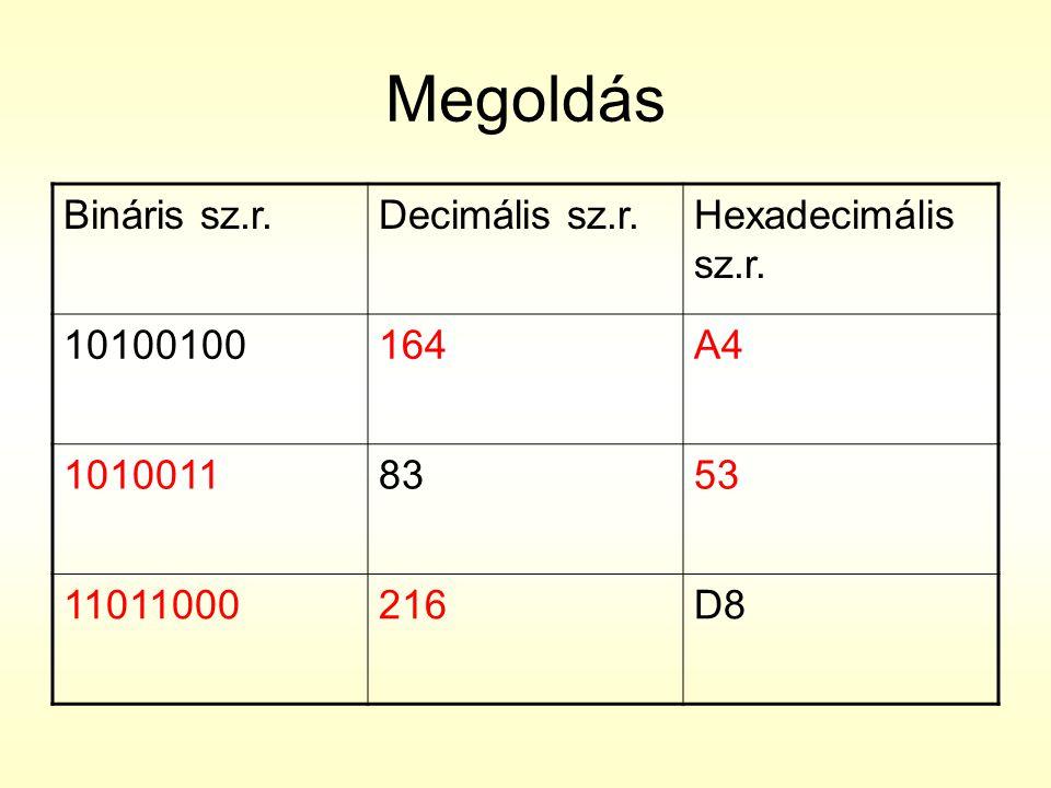 Megoldás Bináris sz.r. Decimális sz.r. Hexadecimális sz.r. 10100100