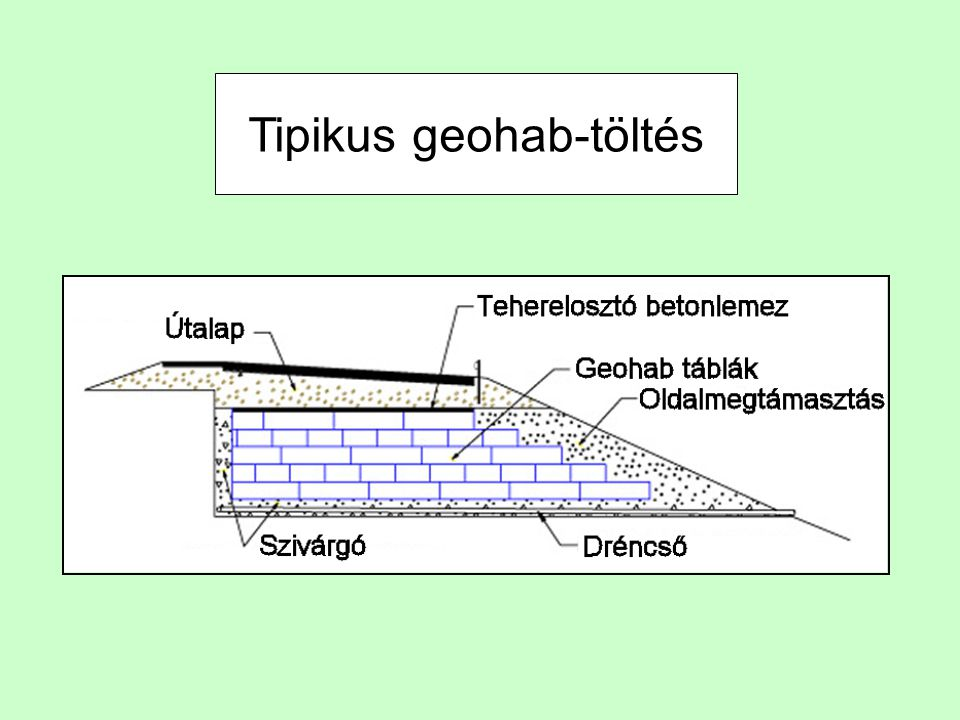 Tipikus geohab-töltés