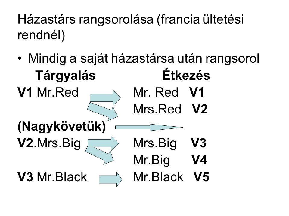 Házastárs rangsorolása (francia ültetési rendnél)