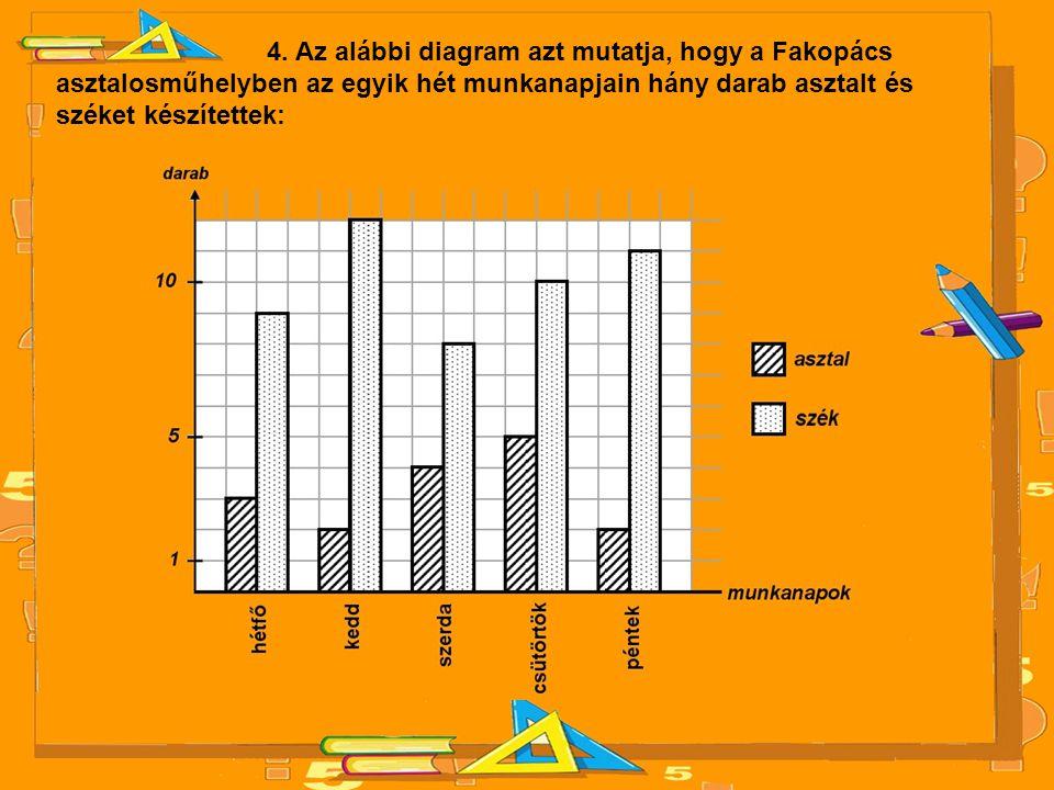 4. Az alábbi diagram azt mutatja, hogy a Fakopács