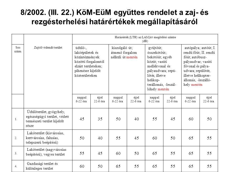 8/2002. (III. 22.) KöM-EüM együttes rendelet a zaj- és rezgésterhelési határértékek megállapításáról