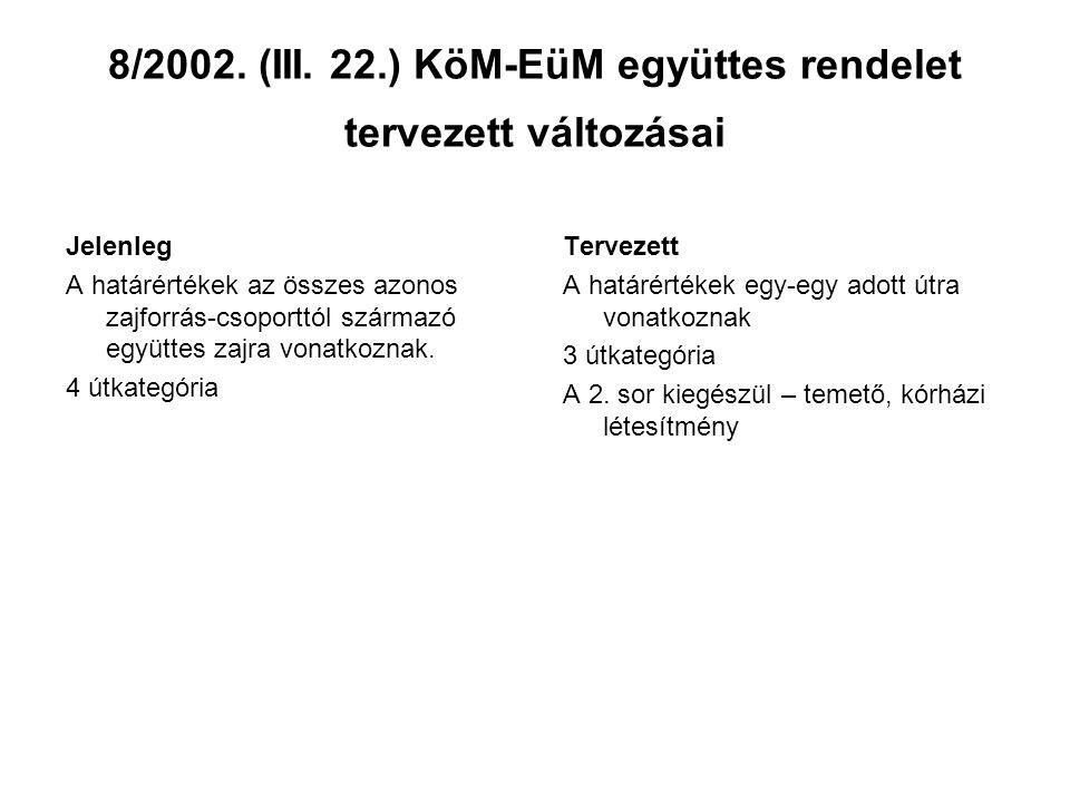 8/2002. (III. 22.) KöM-EüM együttes rendelet tervezett változásai