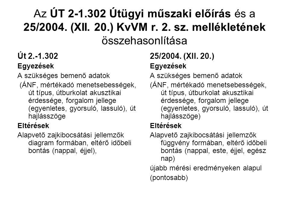 Az ÚT 2-1. 302 Útügyi műszaki előírás és a 25/2004. (XII. 20. ) KvVM r