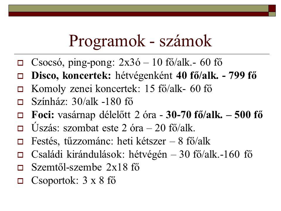 Programok - számok Csocsó, ping-pong: 2x3ó – 10 fő/alk.- 60 fő