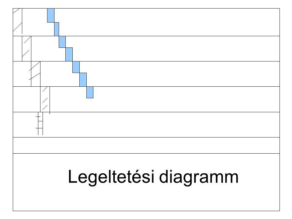 Legeltetési diagramm