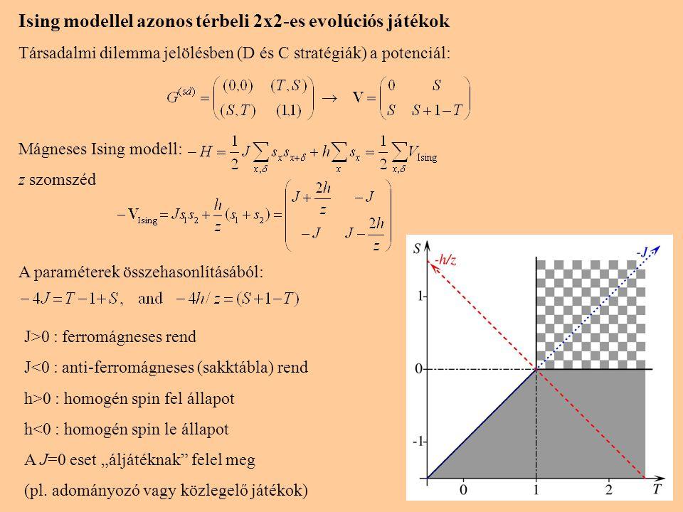 Ising modellel azonos térbeli 2x2-es evolúciós játékok