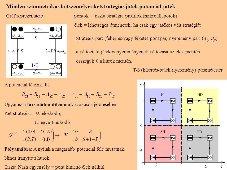 Minden szimmetrikus kétszemélyes kétstratégiás játék potenciál játék