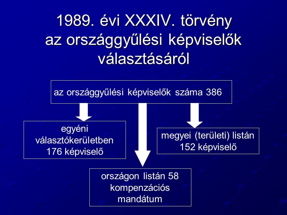 1989. évi XXXIV. törvény az országgyűlési képviselők választásáról