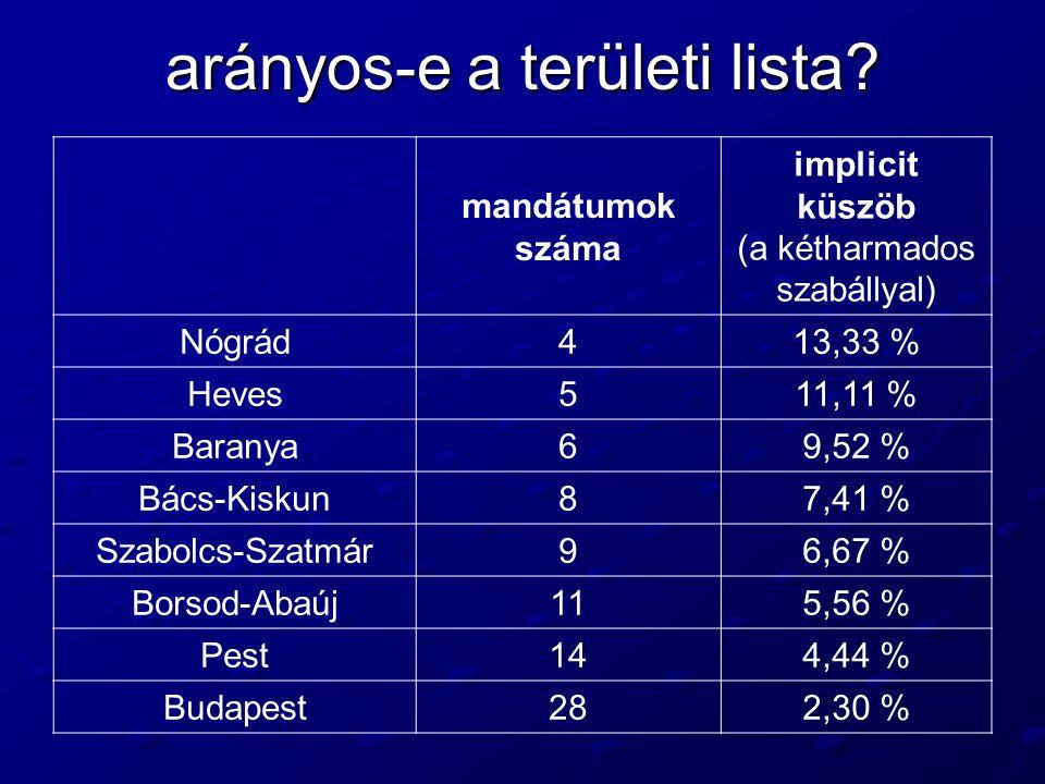 arányos-e a területi lista