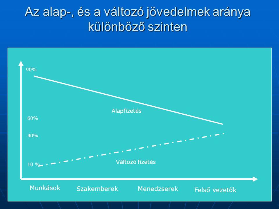 Az alap-, és a változó jövedelmek aránya különböző szinten