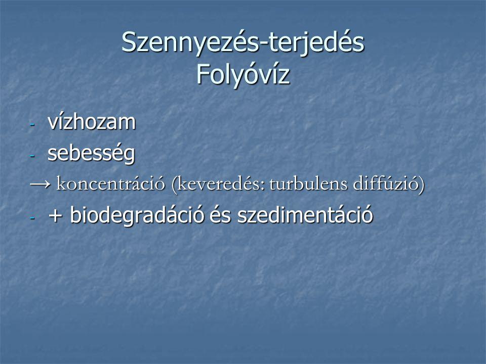Szennyezés-terjedés Folyóvíz
