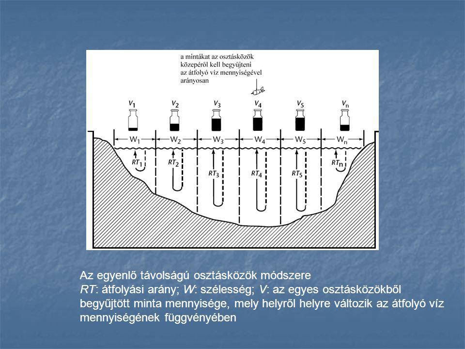 Az egyenlő távolságú osztásközök módszere