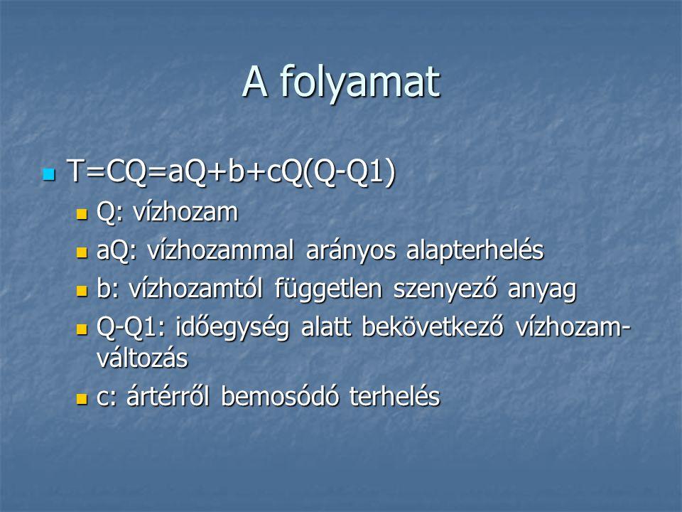 A folyamat T=CQ=aQ+b+cQ(Q-Q1) Q: vízhozam