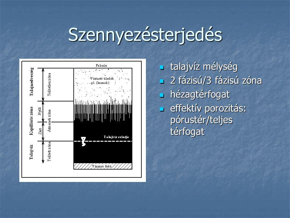 Szennyezésterjedés talajvíz mélység 2 fázisú/3 fázisú zóna