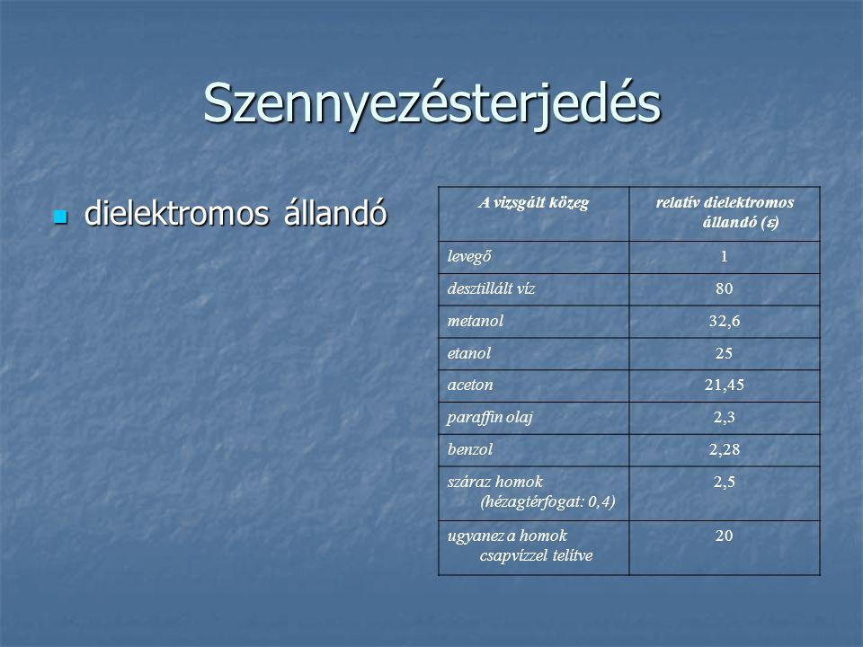 relatív dielektromos állandó ()