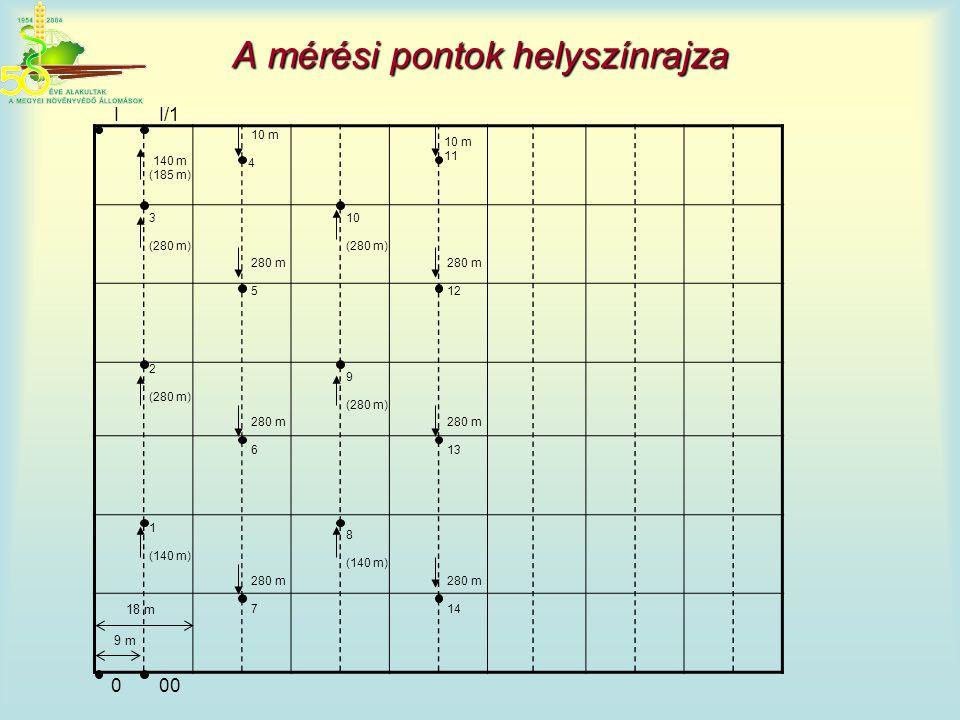 A mérési pontok helyszínrajza