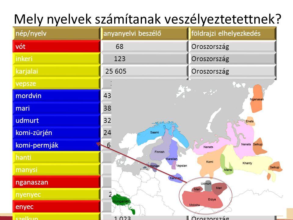 Mely nyelvek számítanak veszélyeztetettnek