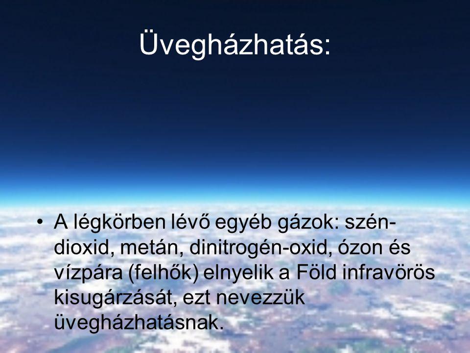 Üvegházhatás: