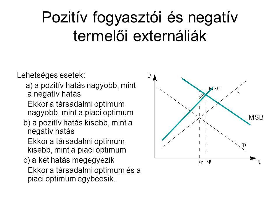 Pozitív fogyasztói és negatív termelői externáliák