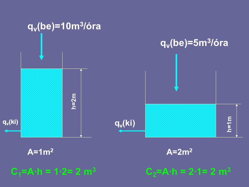 qv(be)=10m3/óra qv(be)=5m3/óra C1=A·h = 1·2= 2 m3 C2=A·h = 2·1= 2 m3