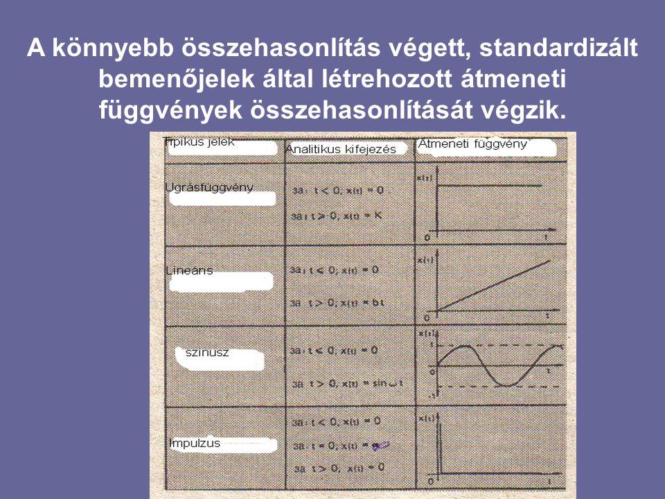 A könnyebb összehasonlítás végett, standardizált bemenőjelek által létrehozott átmeneti függvények összehasonlítását végzik.
